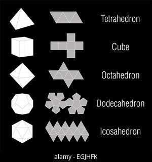 Cinq solides platoniques plus le fil et le nom. - image d'archive