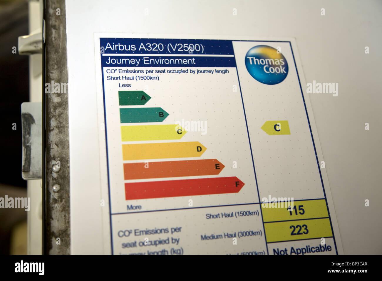 Plane Carbon dioxide emissions diagram Airbus A320 - Stock Image