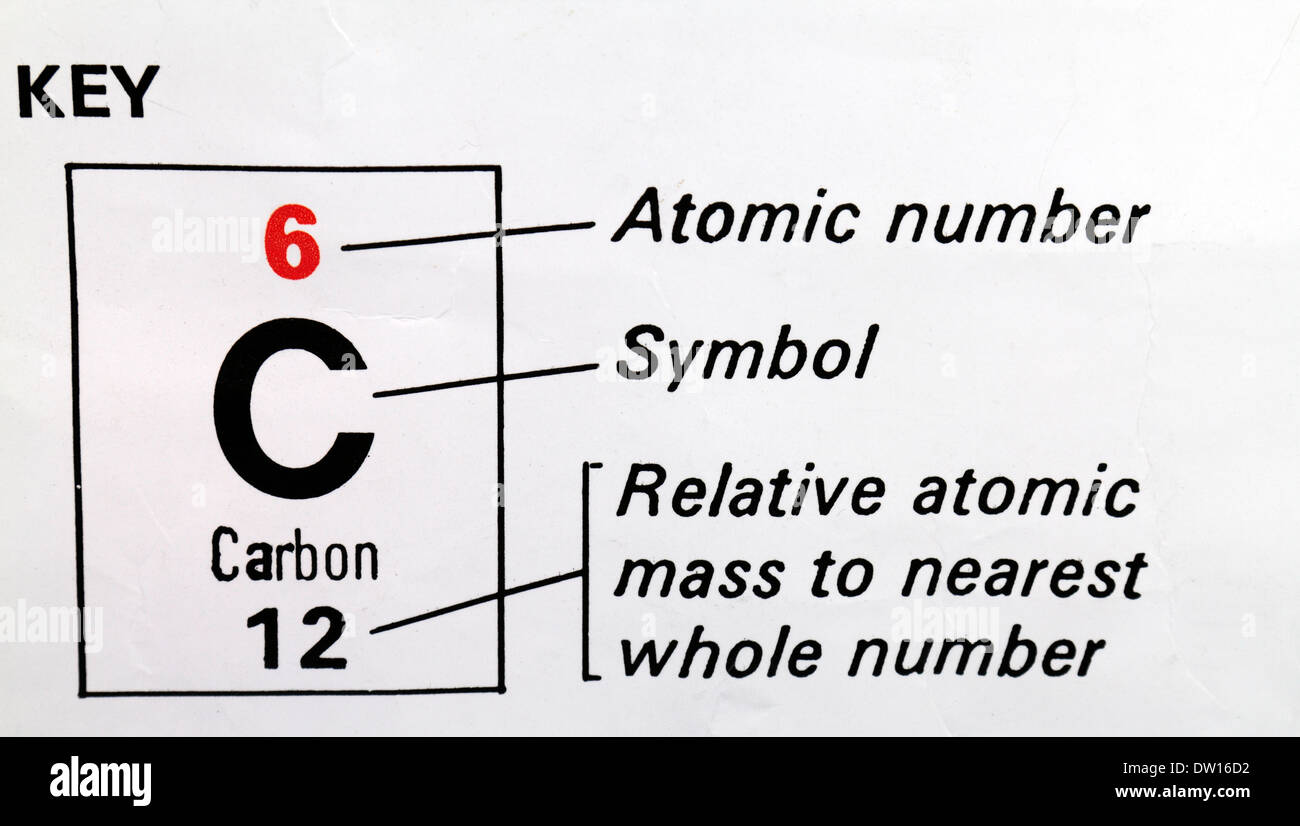 Periodic table carbon atomic number images periodic table and periodic table carbon atomic number urtaz Image collections