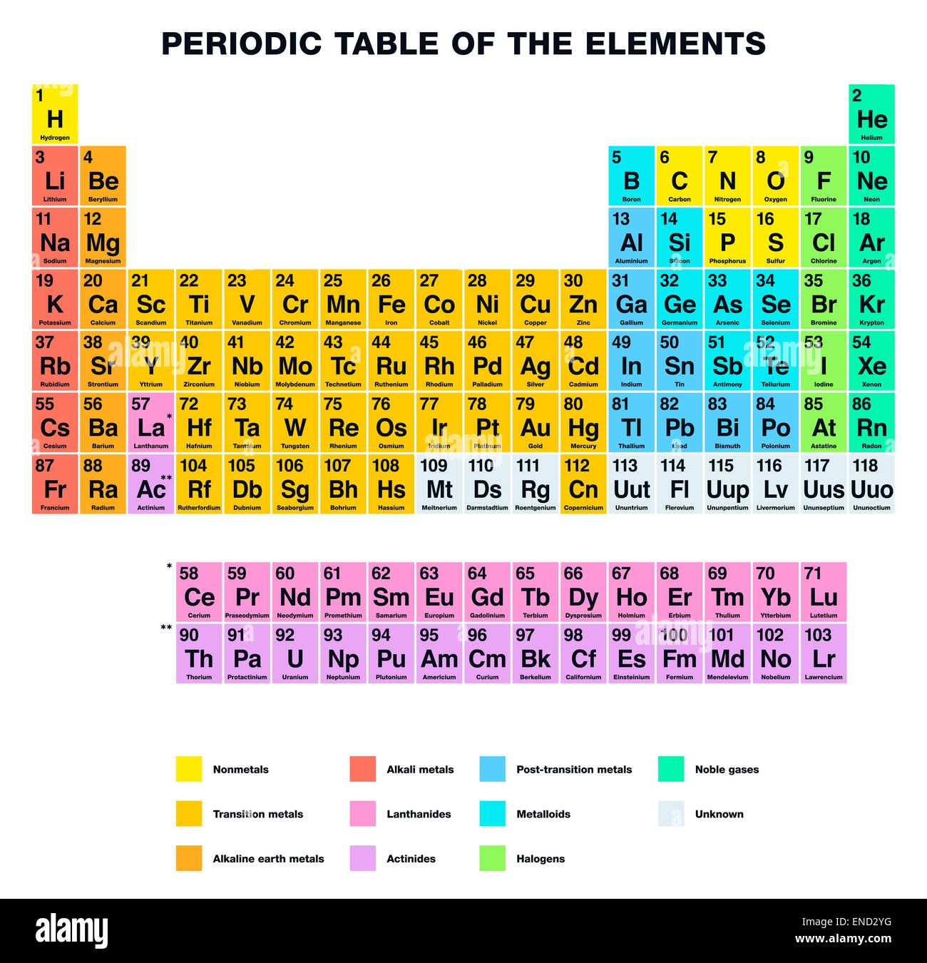 Periodic table of the elements english labeling stock photo periodic table of the elements english labeling urtaz Image collections