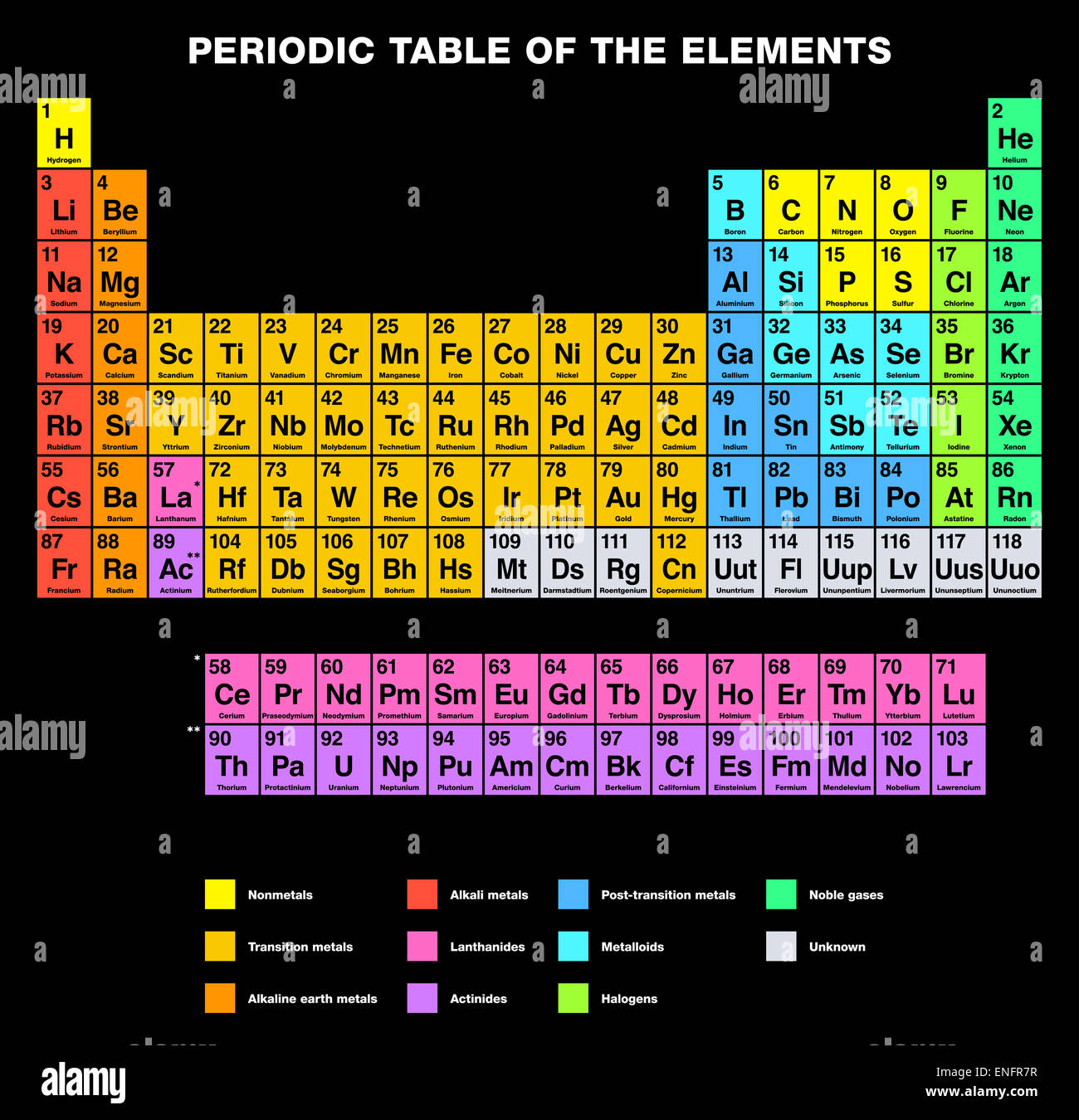 Periodic table stock photos periodic table stock images alamy periodic table of the elements english labeling stock image urtaz Choice Image