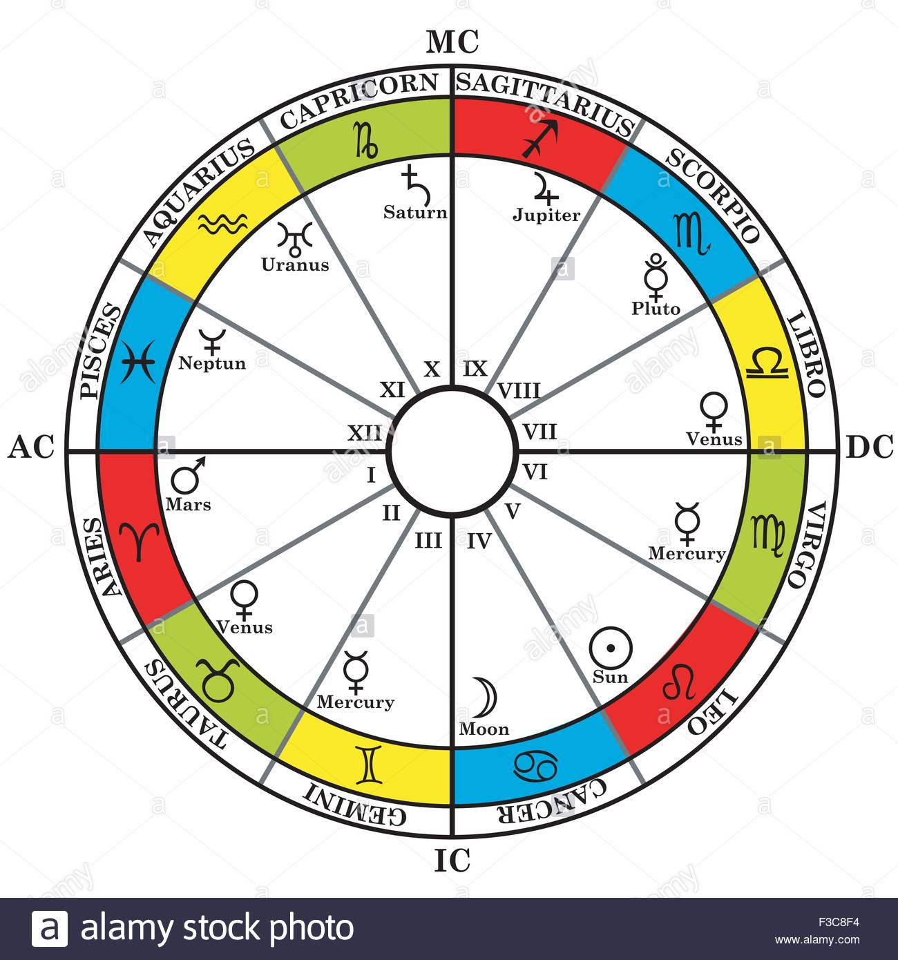 Astrology zodiac with natal chart zodiac signs houses and planets