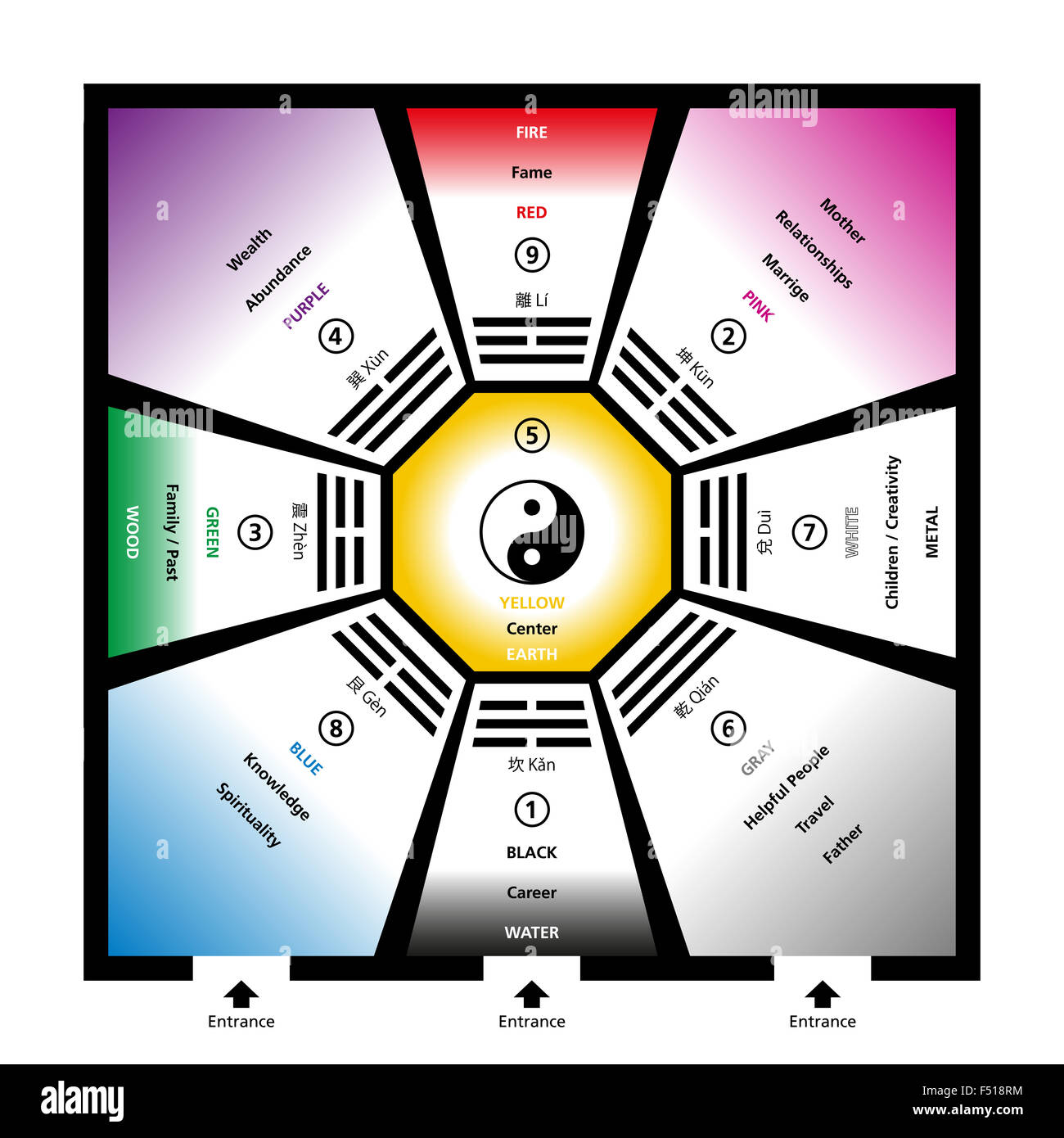 Feng Shui Bagua feng shui bagua trigrams with the five elements and their colors