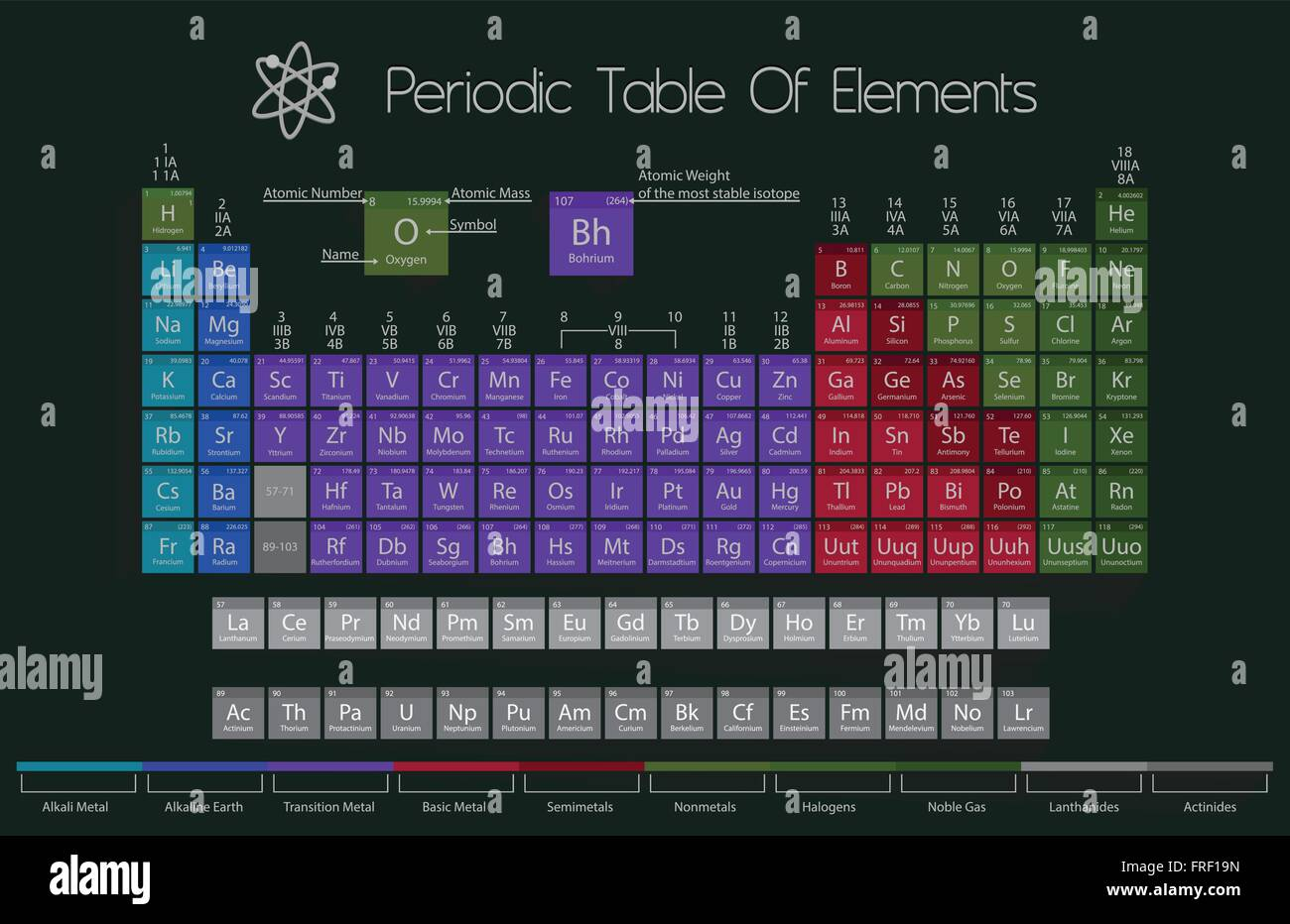 Periodic table of elements with color delimitation stock vector art periodic table of elements with color delimitation urtaz Image collections