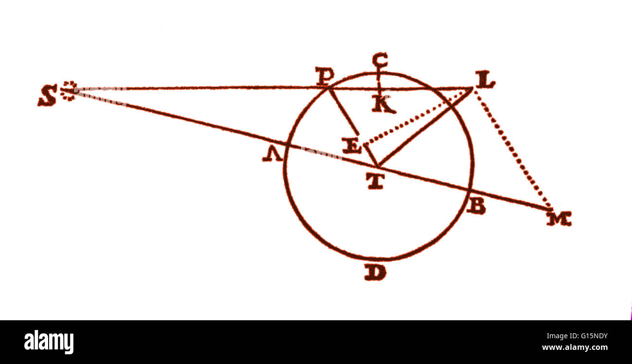 A diagram from the principia 1687 of isaac newton showing the a diagram from the principia 1687 of isaac newton showing the force of the sun s on the moon p of earth t to effect its tides ccuart Gallery