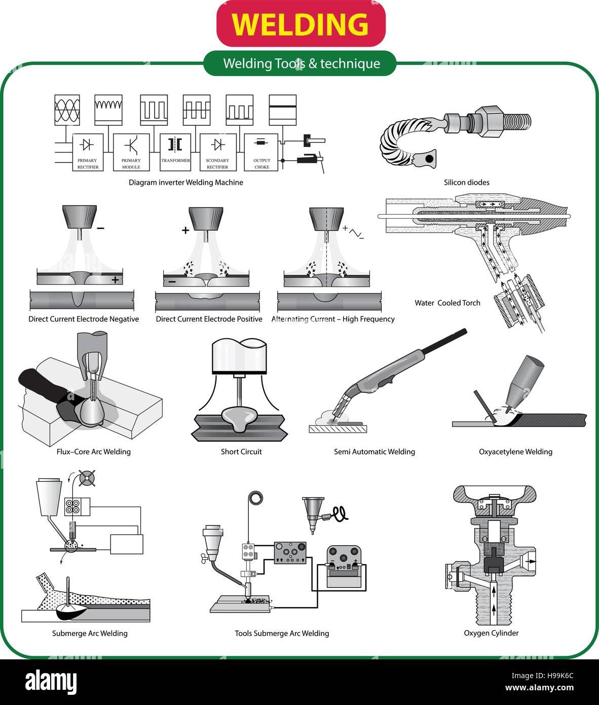 diagram of welding tools schematics wiring diagrams u2022 rh seniorlivinguniversity co SMAW Welding Diagram Welding Table
