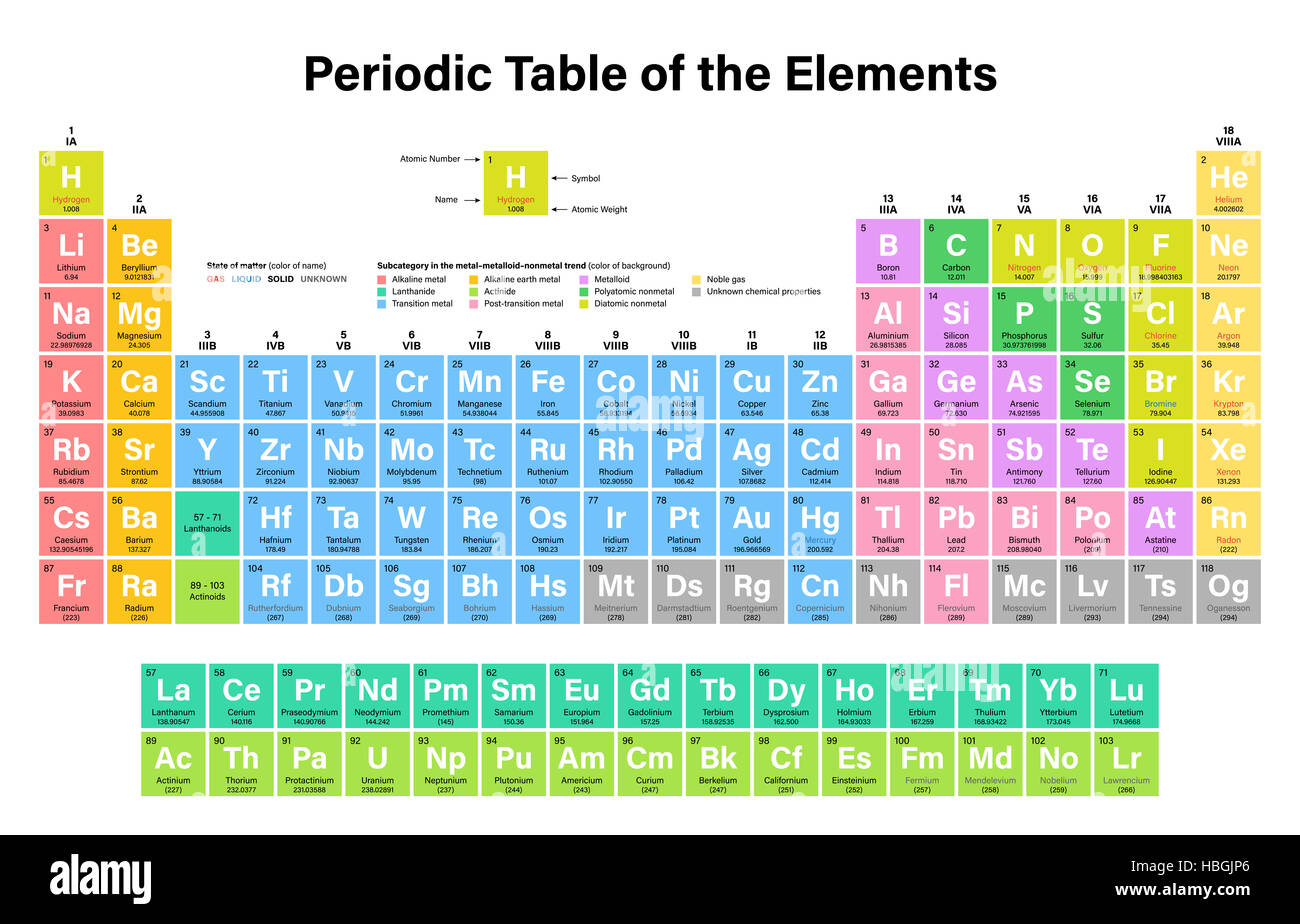 Periodic table of the elements illustration including nihonium stock periodic table of the elements illustration including nihonium moscovium tennessine and oganesson urtaz Gallery