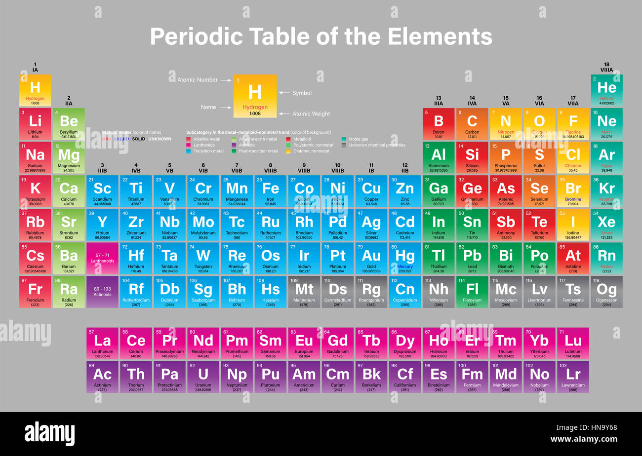 periodic table of the elements vector illustration shows atomic number symbol name atomic weight state of matter and element category includin