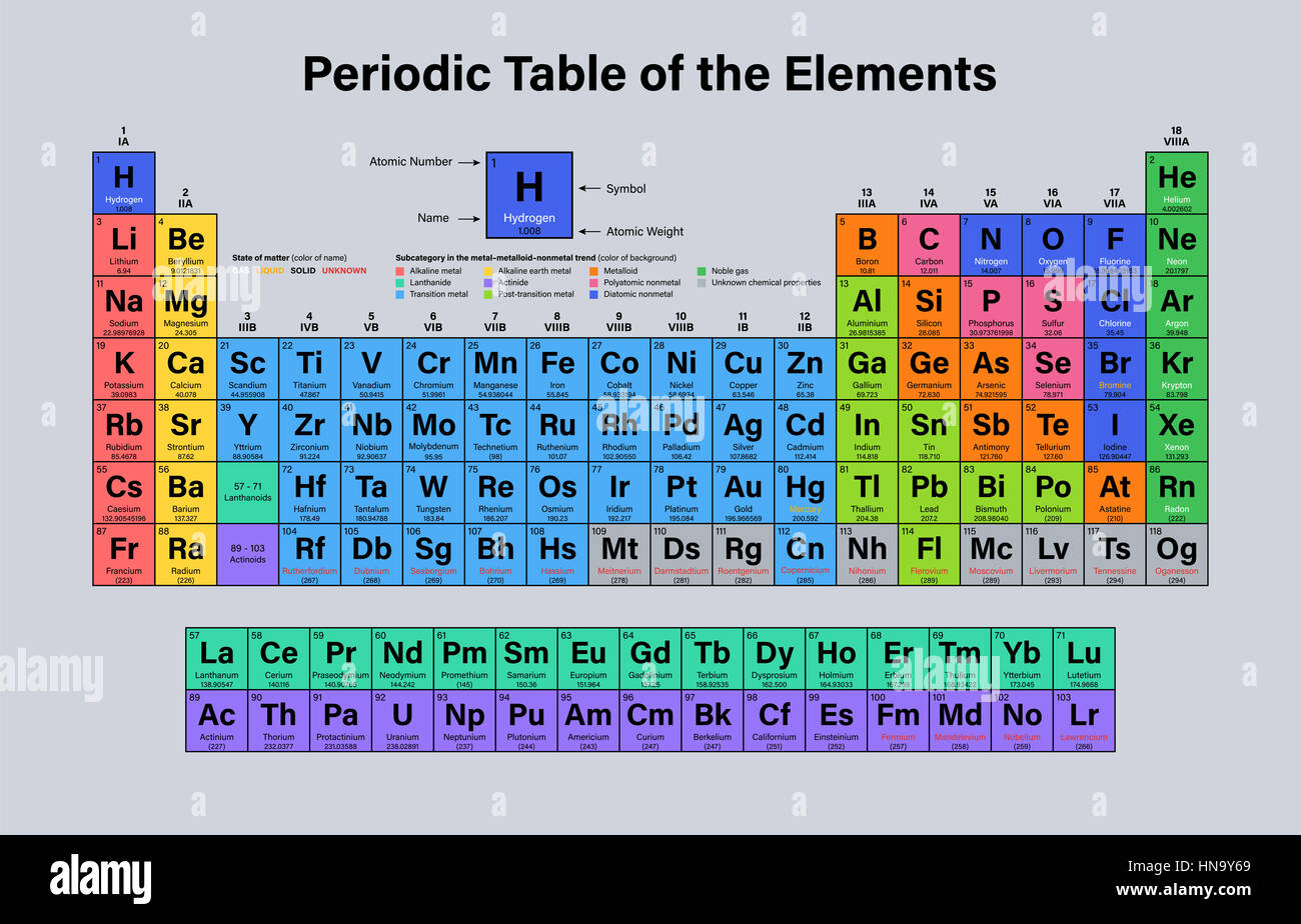Periodic table of the elements vector illustration shows atomic periodic table of the elements vector illustration shows atomic number symbol name and atomic weight including 2016 the four new elements nihoni urtaz Choice Image