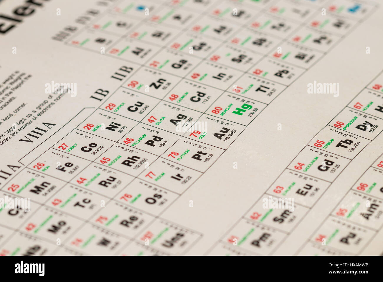 Atomic weight stock photos atomic weight stock images alamy detail of an old periodic table of elements showing their symbol atomic weight urtaz Image collections