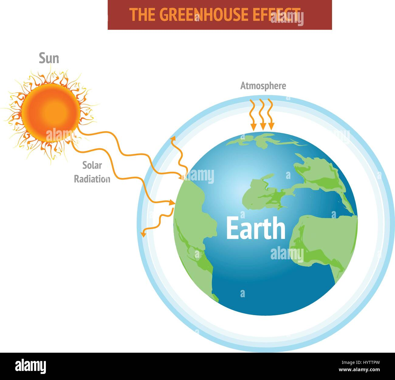 the issue of the greenhouse effect and global warming in the modern world Global warming is the increase in the surface and atmospheric temperature generally caused by presence of excess amount of greenhouse gases (such as carbon-di-oxide (co2), chlorofluorocarbons (cfcs), etc) and other pollutants resulting in a change in climate, greenhouse effect, and other negative consequences on the environment.