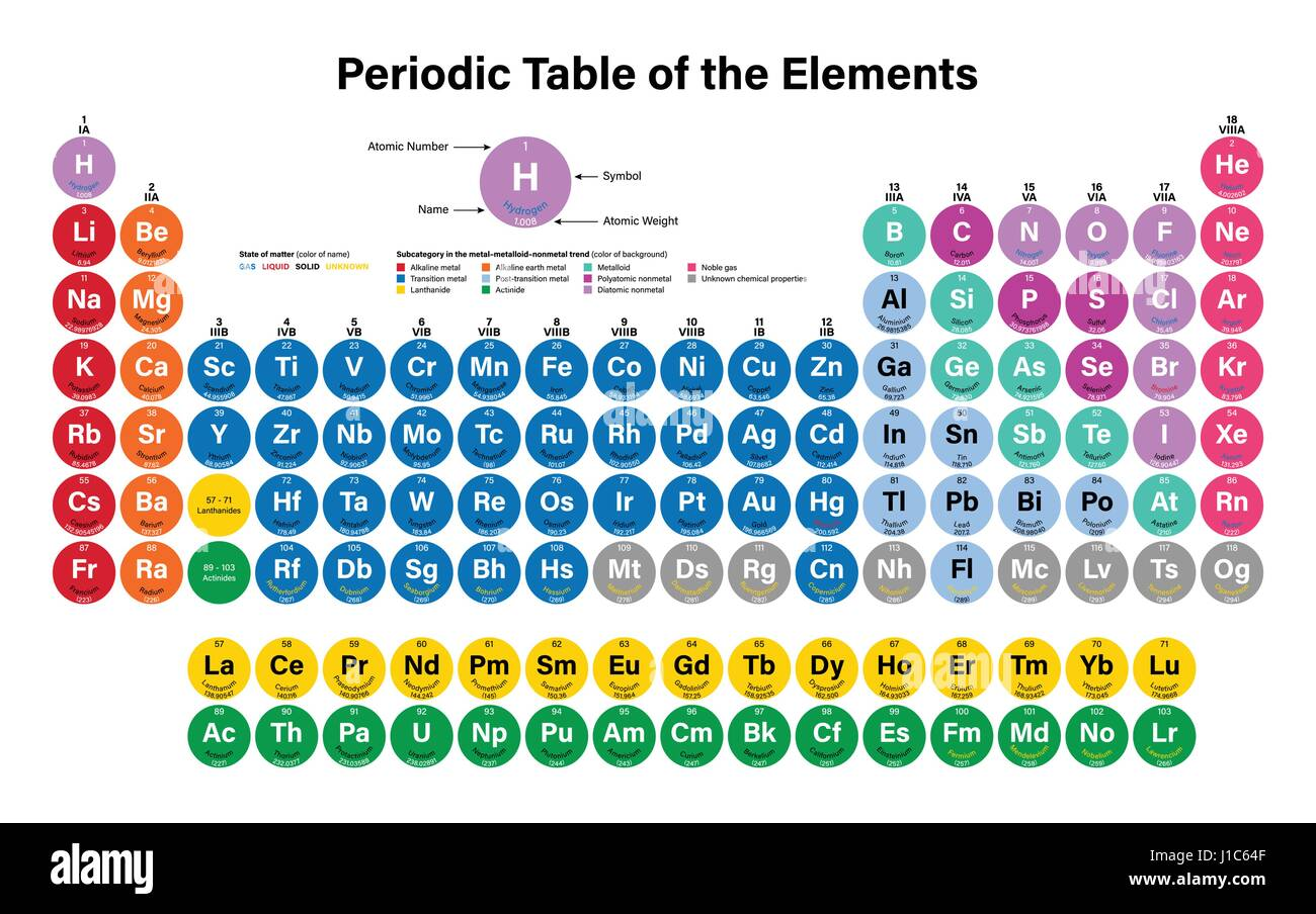 periodic table of the elements vector illustration shows atomic number symbol name and atomic weight including 2016 the four new elements nihoni - Chemistry Periodic Table Atomic Numbers