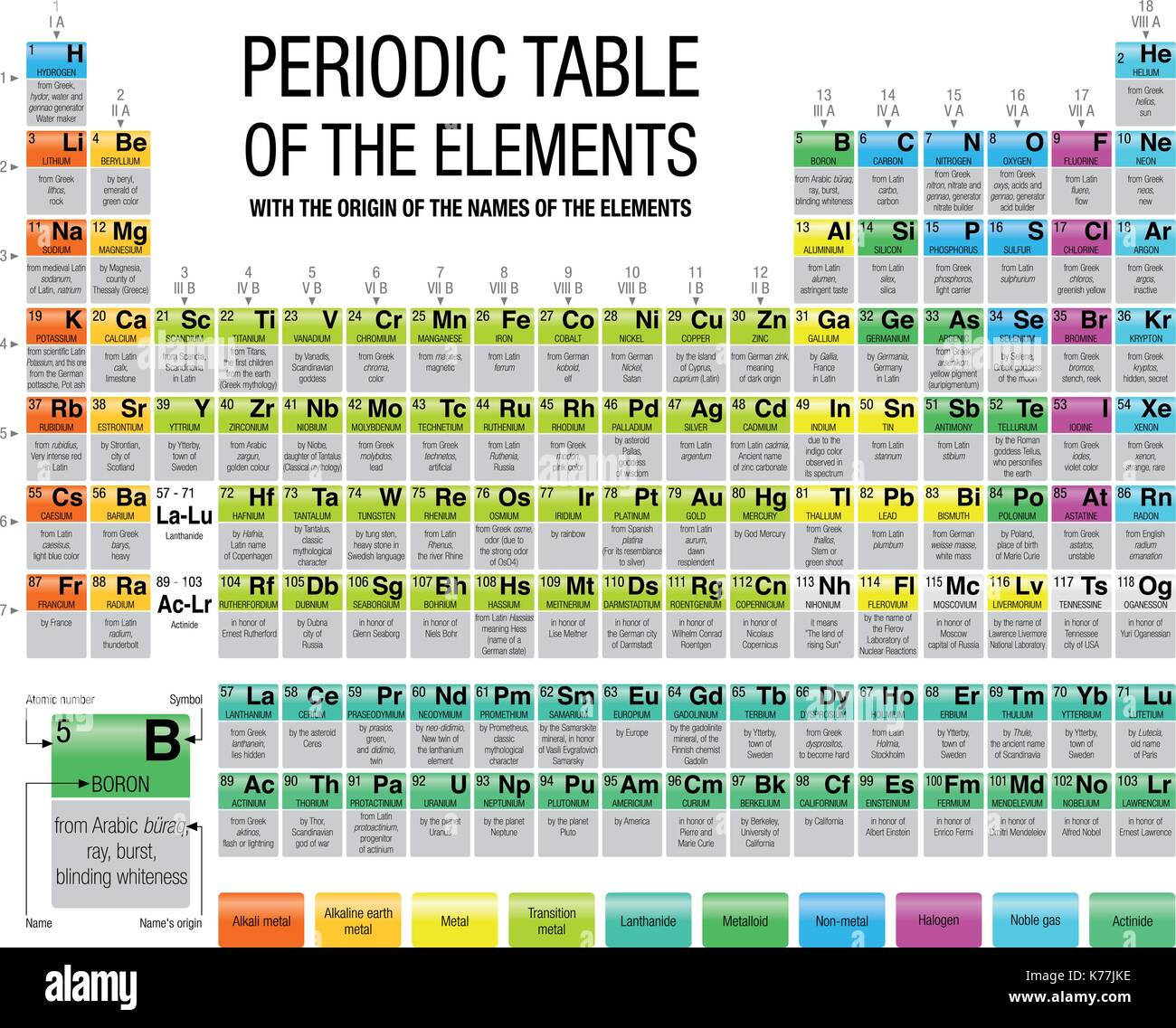 periodic table of elements greek names images periodic table and periodic table element names origin images - Periodic Table Of Elements Greek Names