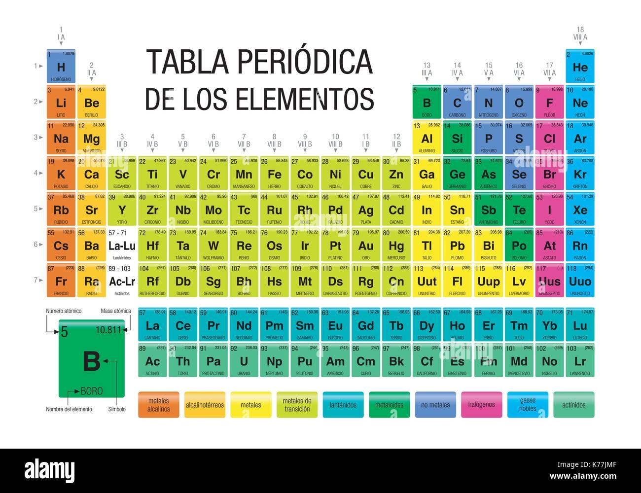 tabla periodica de los elementos periodic table of elements in spanish language chemistry - Tabla Periodica De Los Elementos I