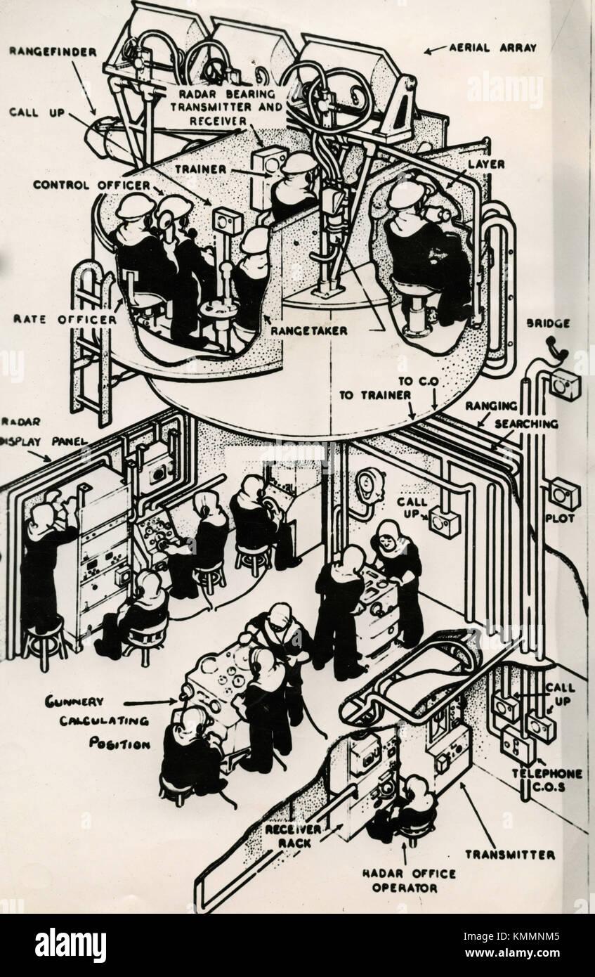 Illustration of RADAR and Naval Gunnery, UK 1945 - Stock Image