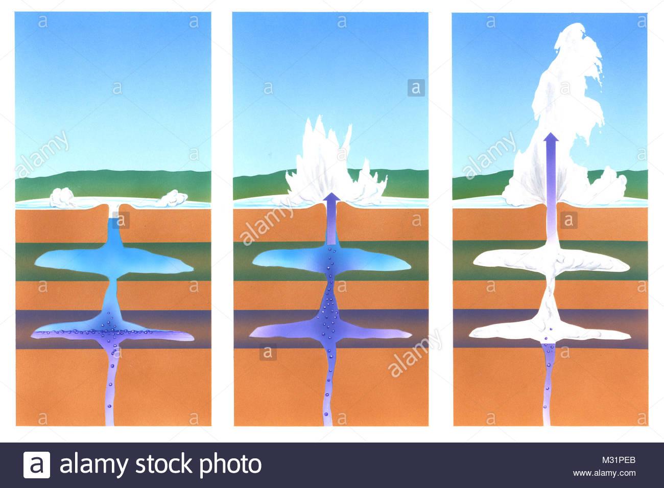 Geysir development scheme - Stock Image