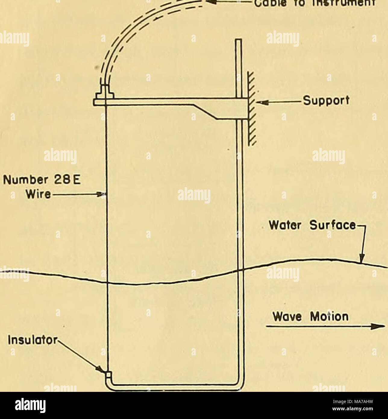 An electronic wave-height measureing apparatus . Figure 2 - Sketch ...
