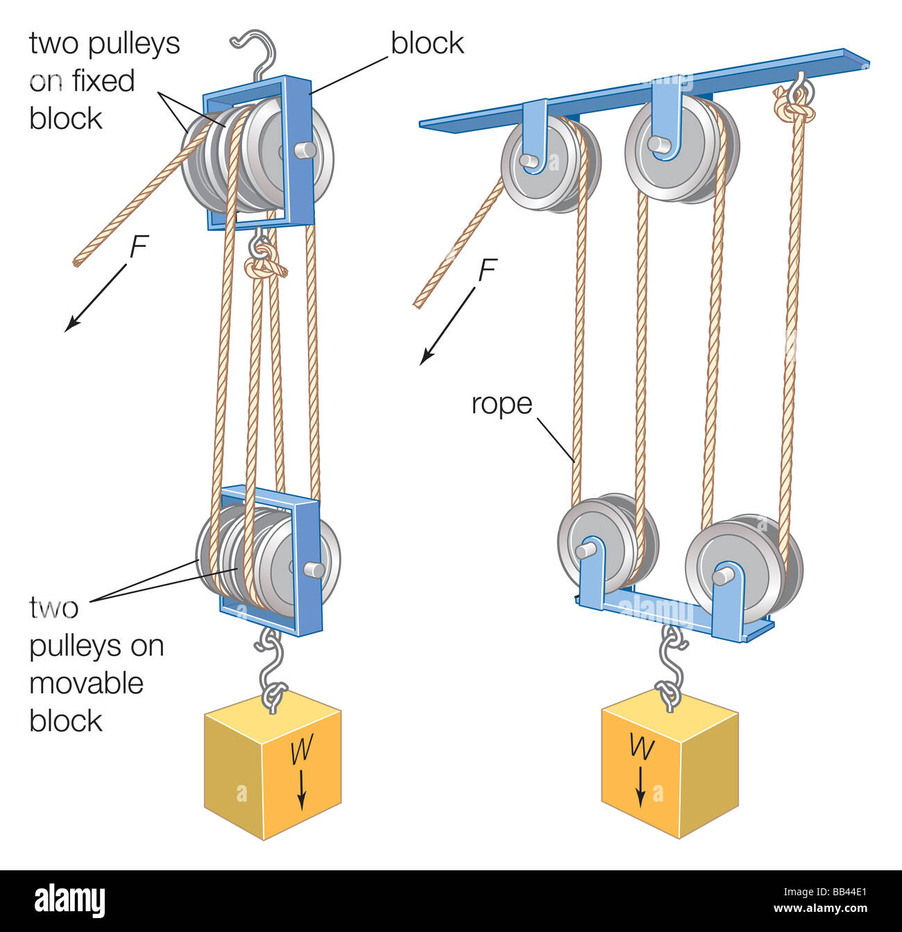 Lifting Block And Tackle : A block and tackle combination of rope or cable