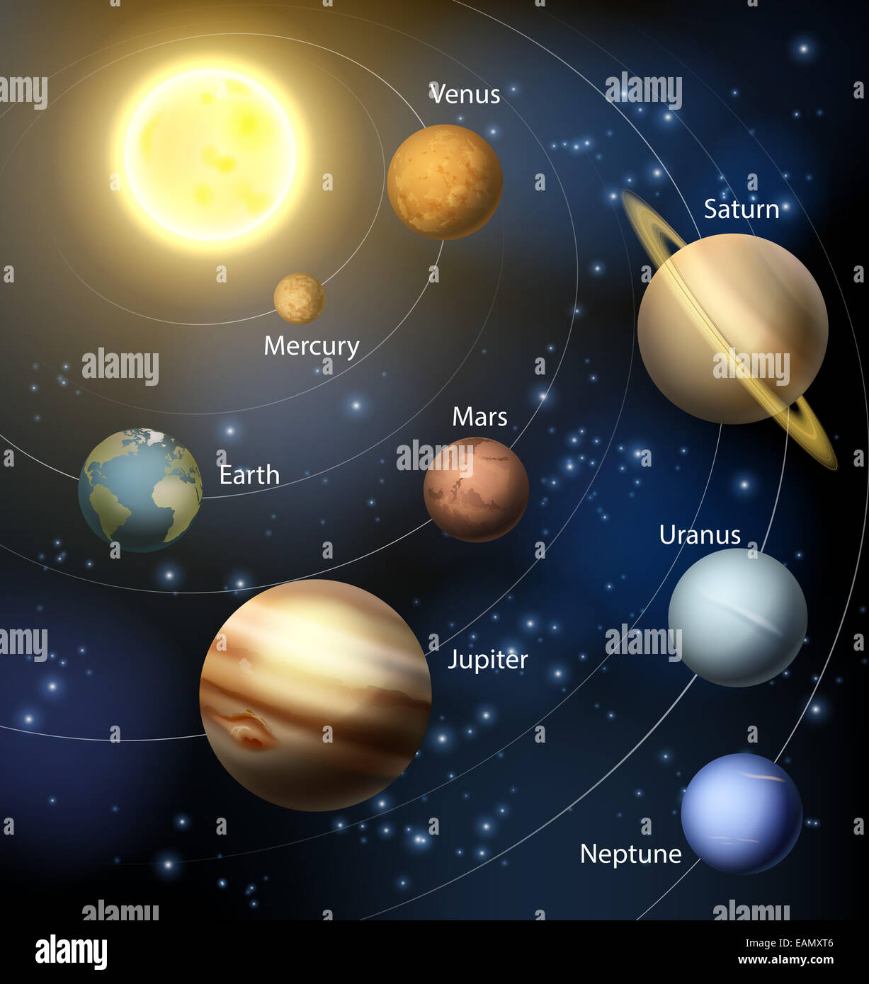 The solar system with the planets orbiting the sun and the ...