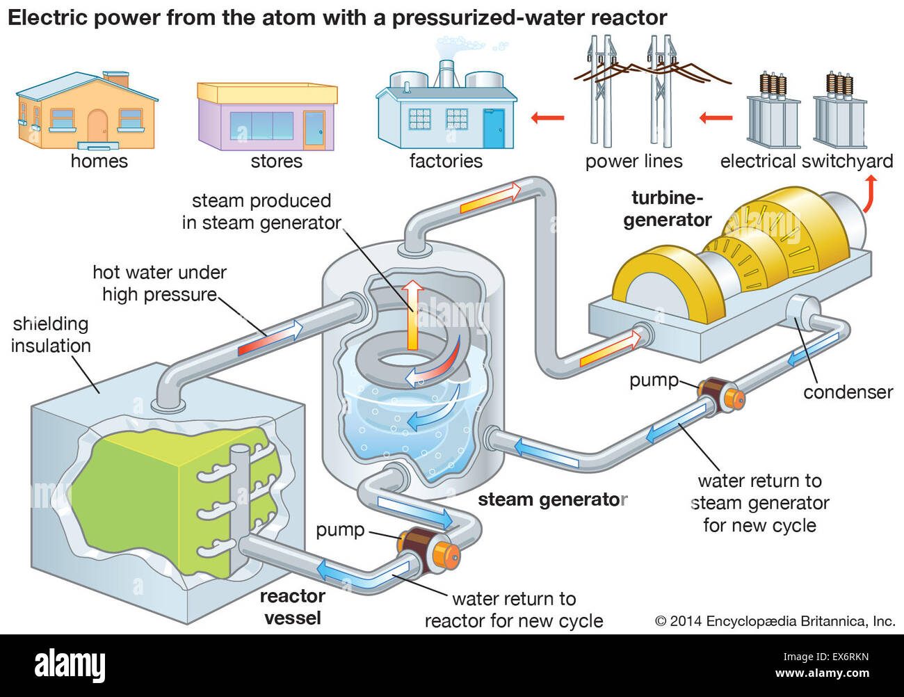 nuclear electrical power generation Radionuclides radionuclide pollution in aquatic ecosystems typically is a byproduct of nuclear power generation, nuclear weapons testing, nuclear waste disposal (low and high level), and natural sources.