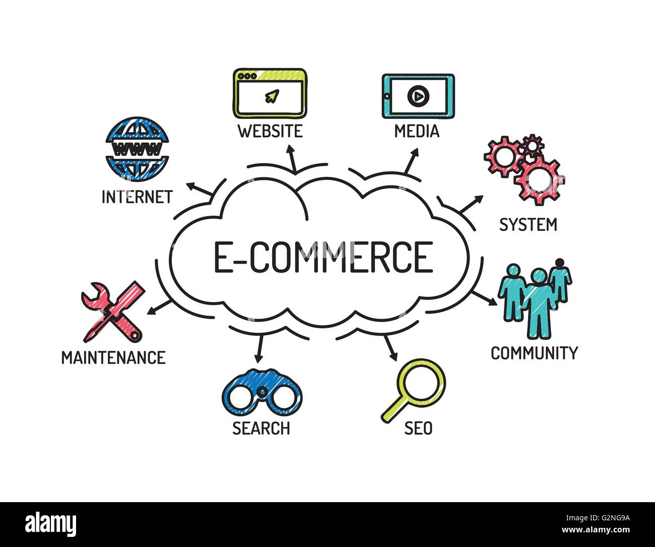 an analysis of the description of e commerce View the e-commerce specialist course description including course topics, target audience, and prerequisites.