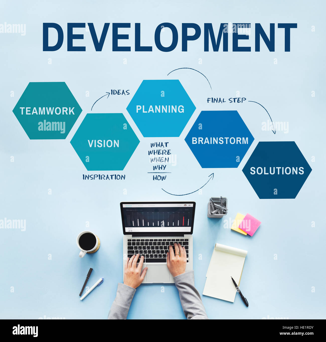 Stages of Business Development