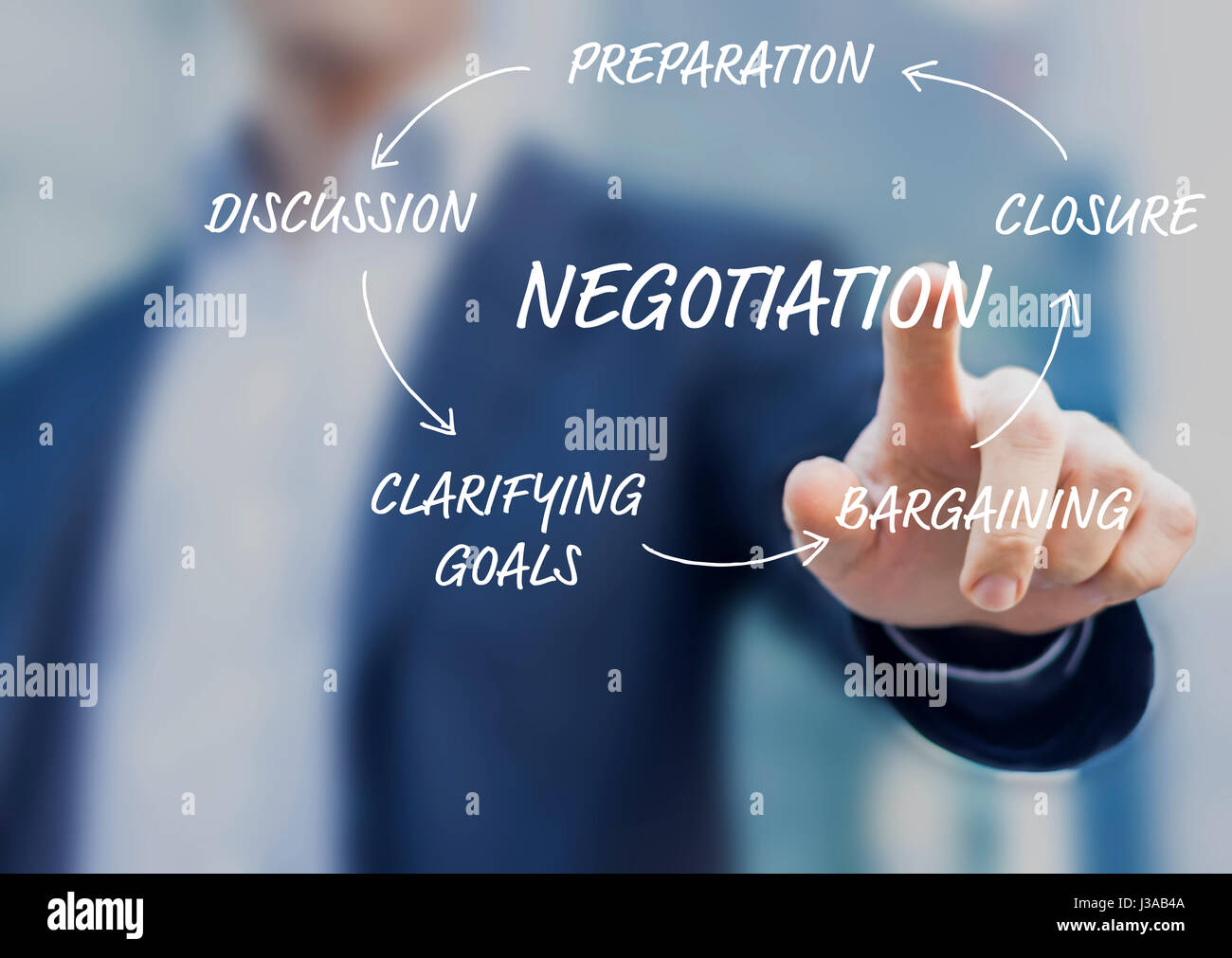 Concept About The Negotiation Process In Five Steps