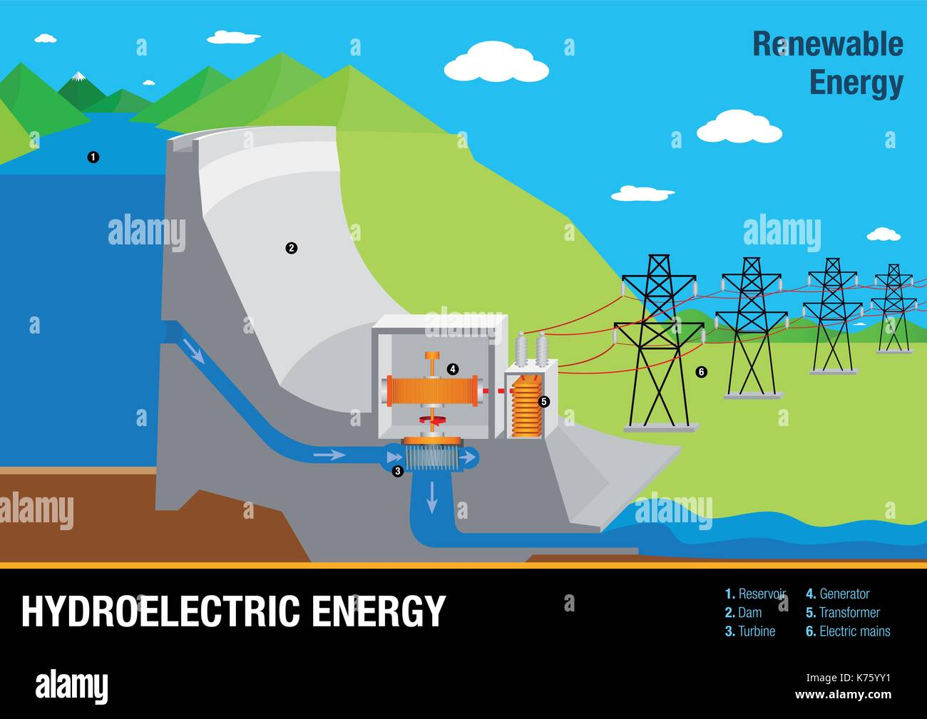 "a renewable energy resource the hydroelectric Renewable energy at epa ""green power"" is a subset of renewable energy and represents those renewable energy resources and low-impact small hydropower."
