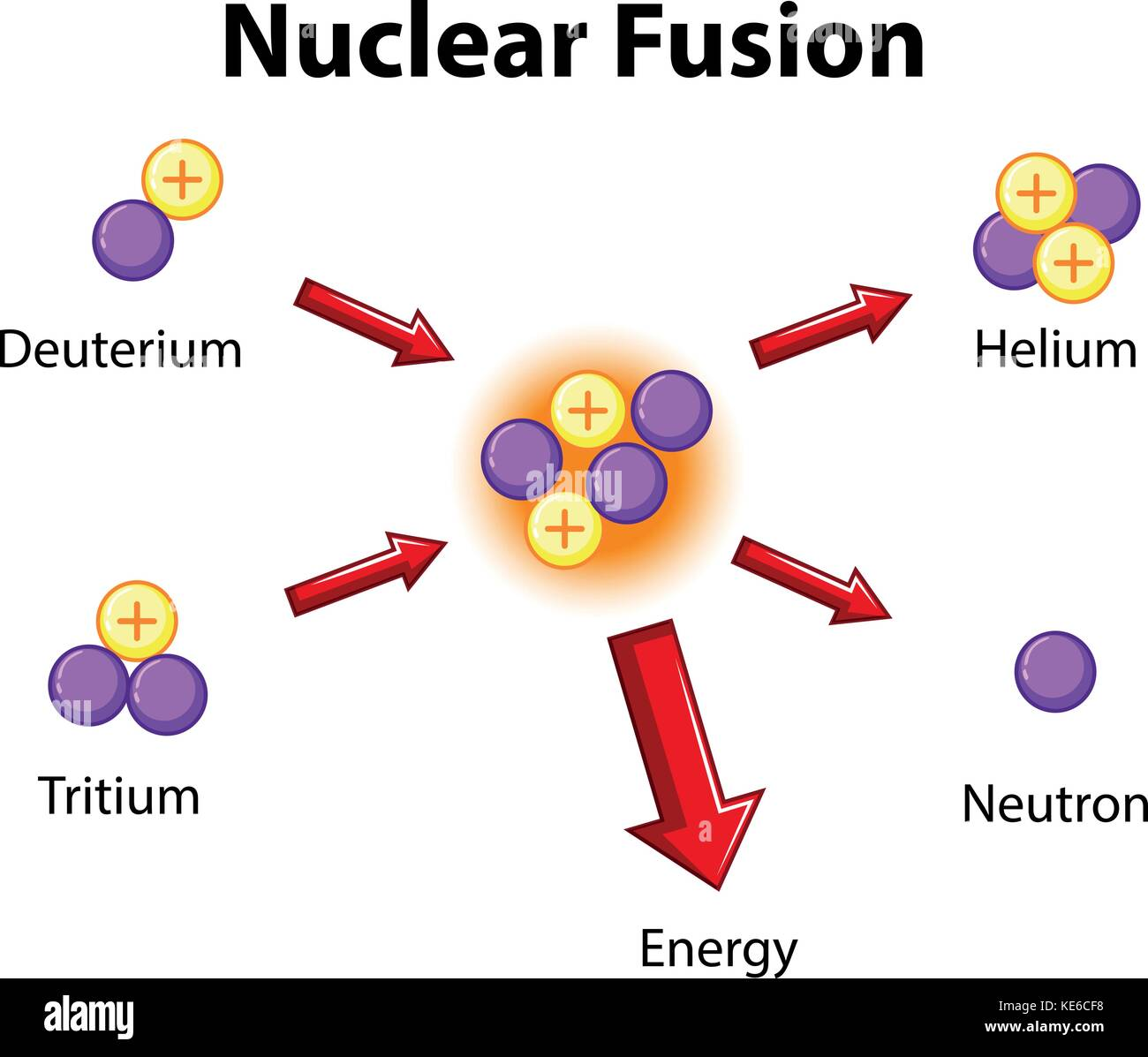 an analysis of nuclear fusion in chemistry Nuclear chemistry part 2: fusion and fission continuing our look at nuclear chemistry, hank takes this episode to talk about fusion and fission.