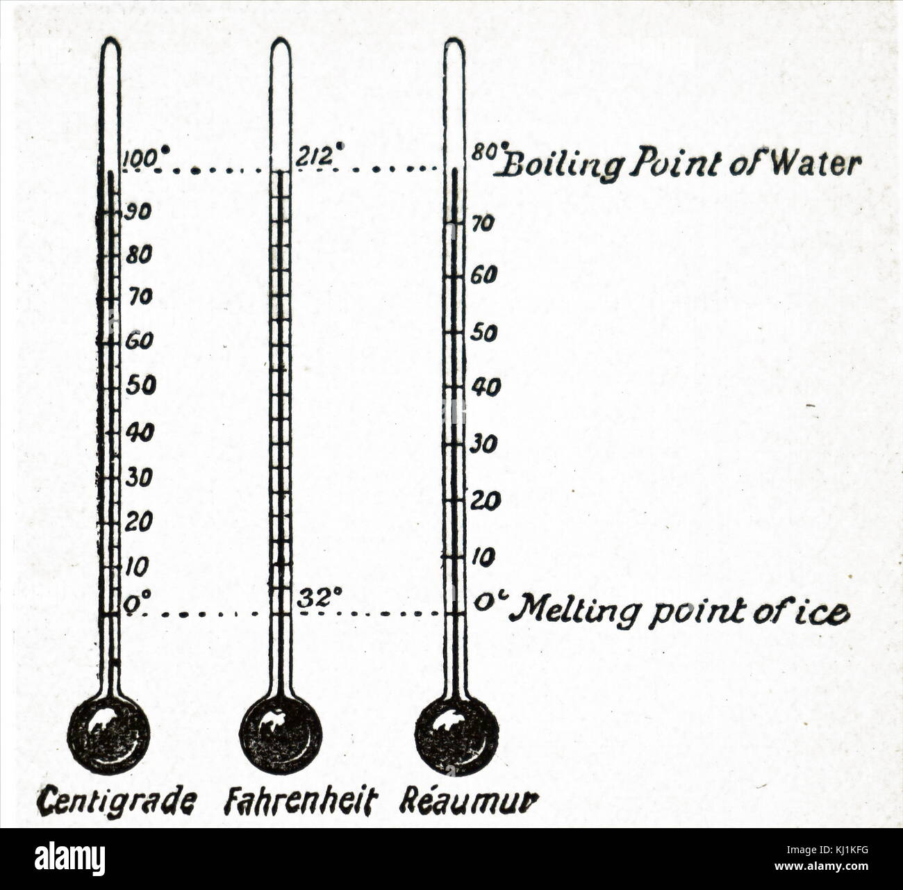 Engraving depicting three thermometer scales - centigrade, Fahrenheit and Réaumur. Dated 19th Century - Stock Image