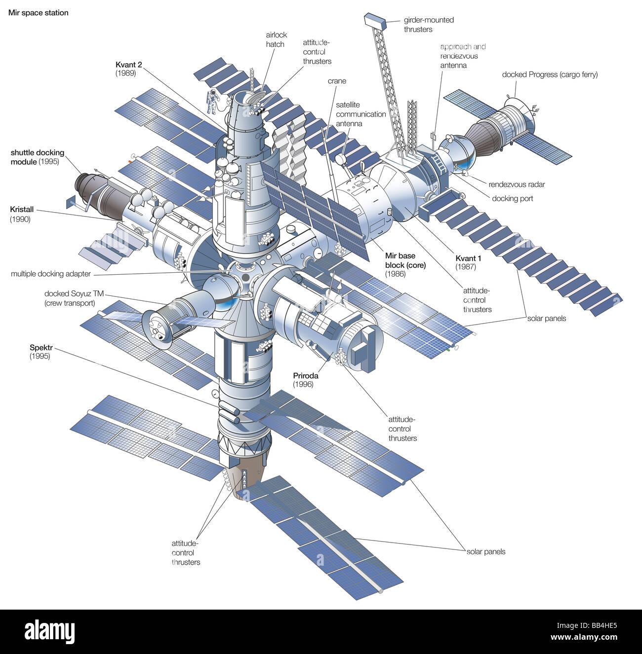 Weltraumstation Mir, nach seiner Fertigstellung im Jahr 1996, mit den Startterminen der einzelnen modularen Komponenten Stockbild