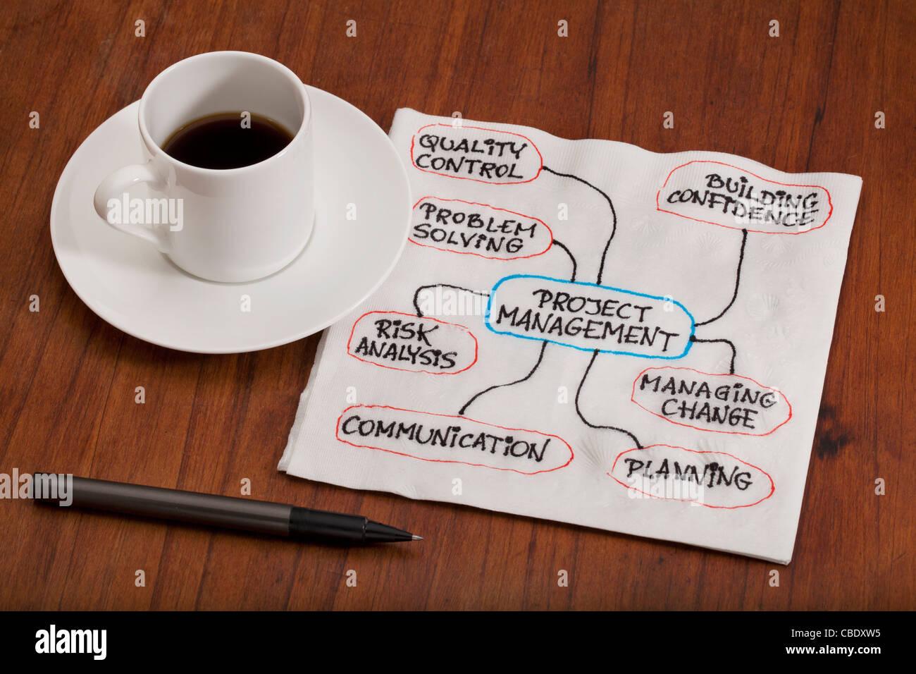 Projekt-Management-Konzept - Flussdiagramm oder Mind Map als eine Serviette Doodle auf Tisch mit Kaffee Espressotasse Stockbild