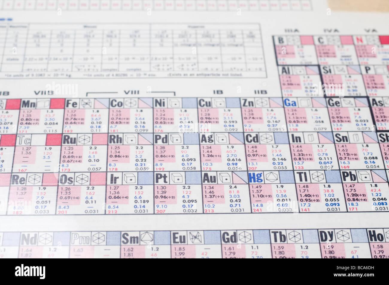 Tabla peridica qumica el enfoque selectivo de la tabla peridica tabla peridica qumica el enfoque selectivo de la tabla peridica muestra los elementos qumicos ordenados por nmero atmico urtaz Gallery