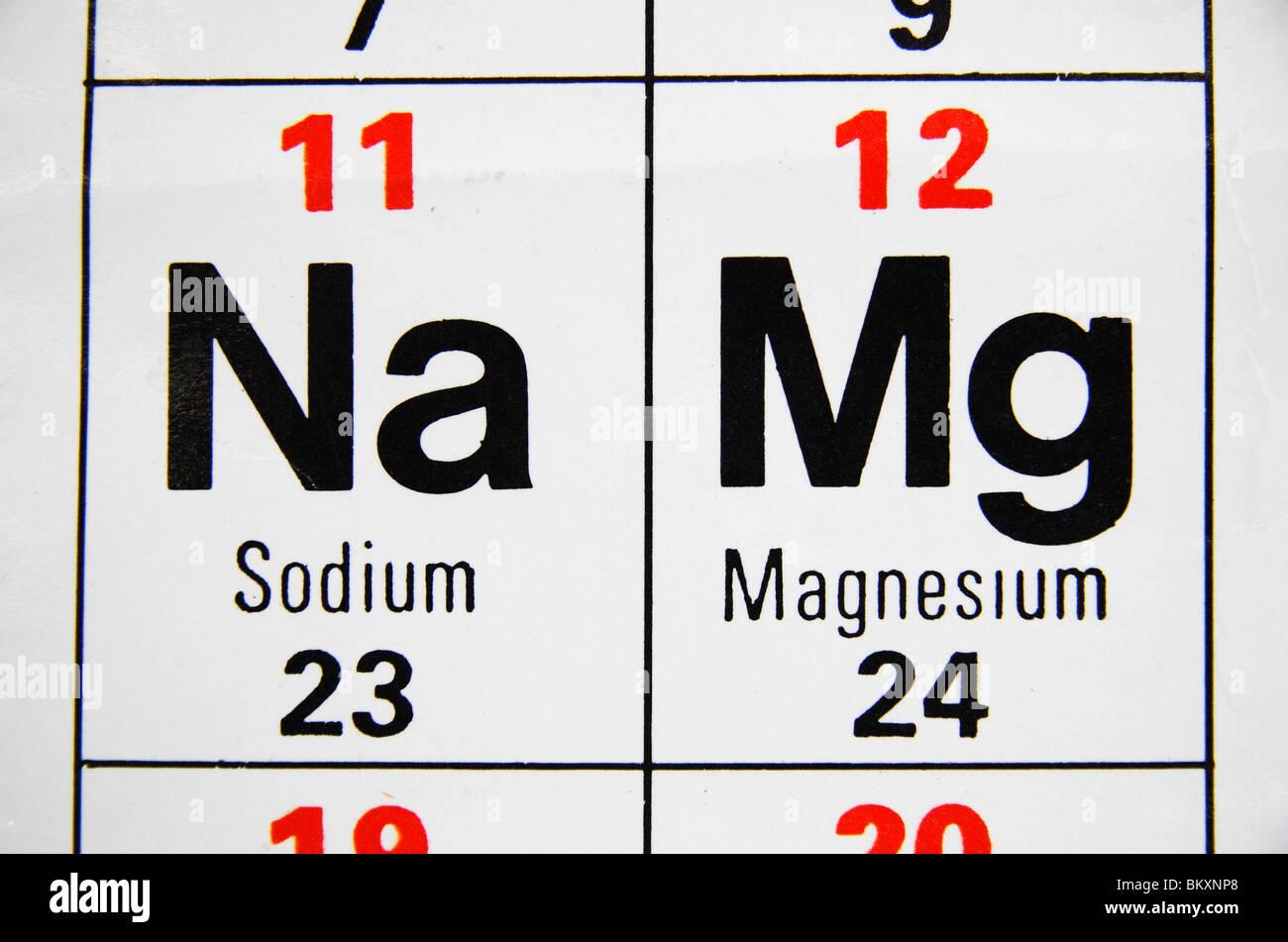 vista de cerca de una escuela secundaria en el reino unido tabla peridica centrada en sodio na y magnesio mg - Tabla Periodica Mg