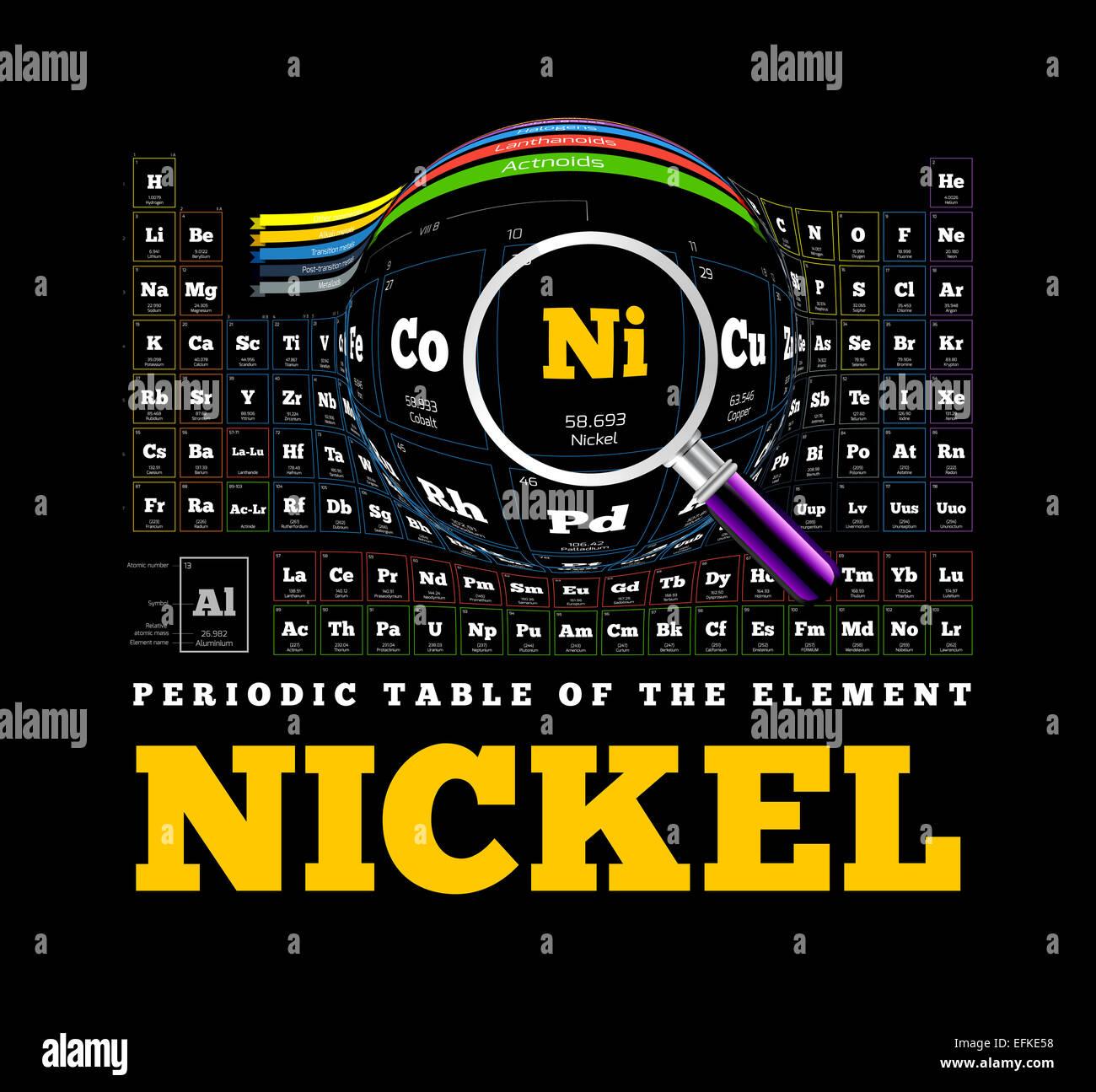 Tabla peridica de los elementos nquel ni foto imagen de stock tabla peridica de los elementos nquel ni urtaz Images