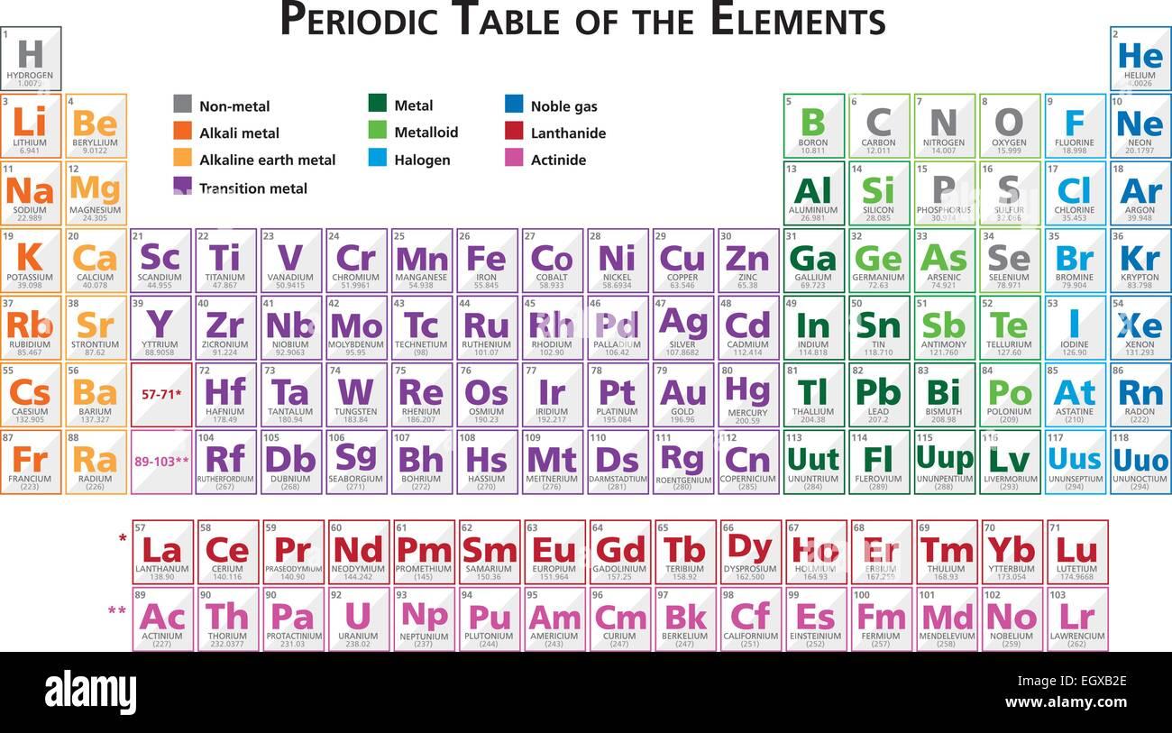 Tabla peridica de los elementos vectoriales ilustracin multicolor tabla peridica de los elementos vectoriales ilustracin multicolor en ingls guarda con illustrator 10 urtaz Images