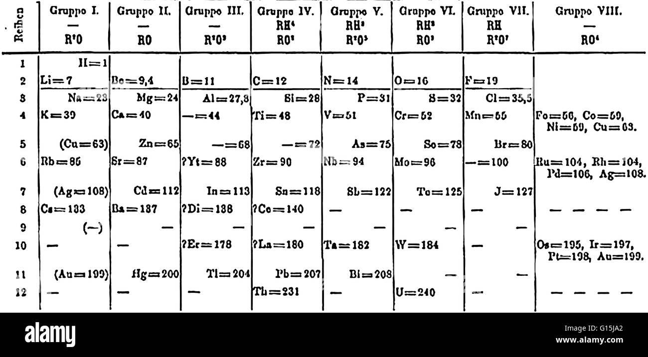 En 1871 mendeleev cambi la disposicin de su tabla peridica en 1871 mendeleev cambi la disposicin de su tabla peridica ordenando los elementos segn aumenta el peso atmico en filas verticales de manera que las urtaz Images