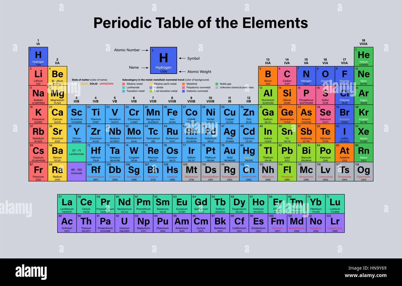 tabla peridica de los elementos ilustracin vectorial muestra el nmero atmico smbolo nombre y peso atmico incluyendo 2016 los cuatro elementos - Tabla Periodica Con Peso Atomico