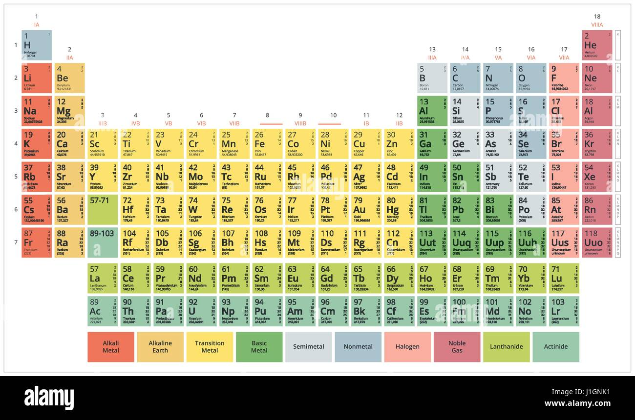 Tabla peridica de los elementos qumicos tabla de mendeleev piso tabla peridica de los elementos qumicos tabla de mendeleev piso moderno colores pastel sobre fondo blanco urtaz Gallery