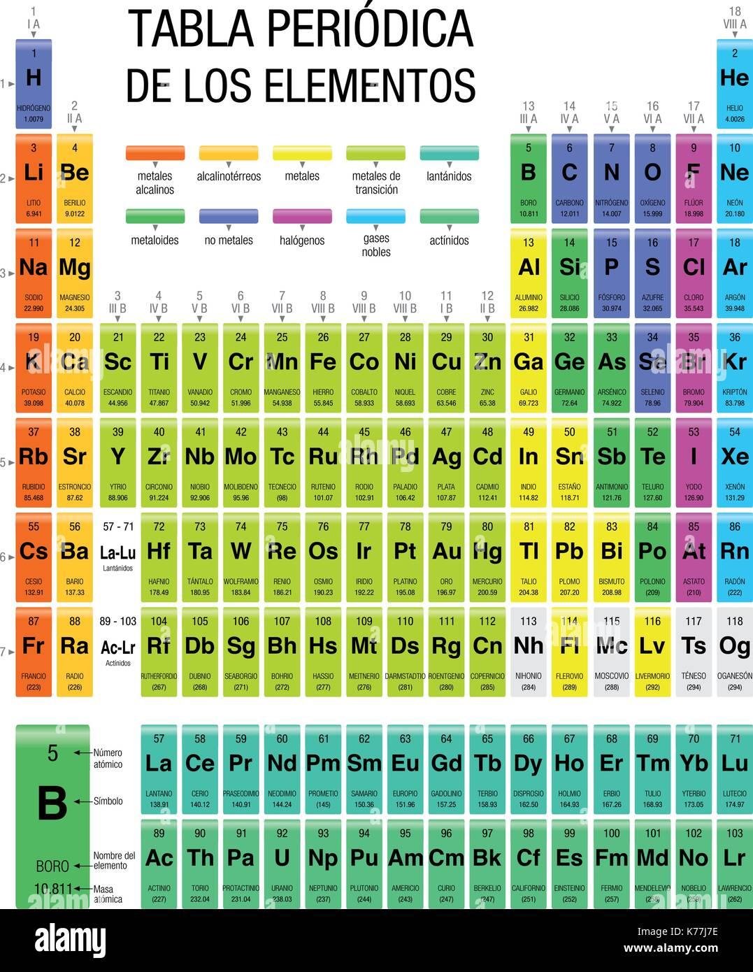 Tabla periodica de los elementos tabla peridica de elementos en tabla periodica de los elementos tabla peridica de elementos en lengua espaola tamao 216 x 28 cm imagen vectorial urtaz Image collections