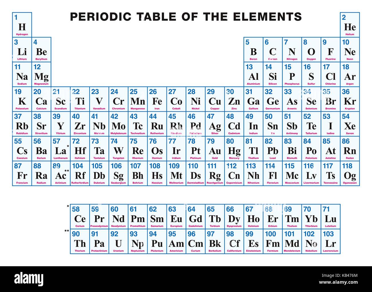 tabla peridica de los elementos en ingls disposicin tabular de los elementos qumicos con sus nmeros atmicos smbolos y nombres - Tabla Periodica De Los Elementos Quimicos Nombres Y Simbolos