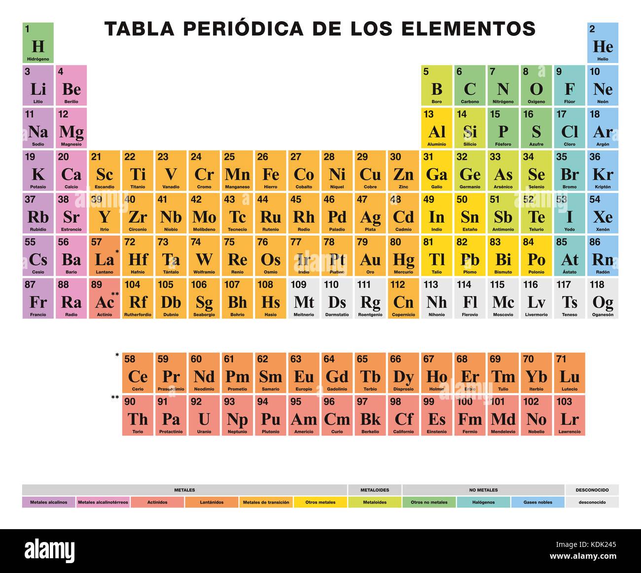 tabla peridica de los elementos rtulos en espaol disposicin tabular de los 118 elementos qumicos de nmeros atmicos los smbolos los nombres y las - Imagenes De Tabla Periodica En Espanol