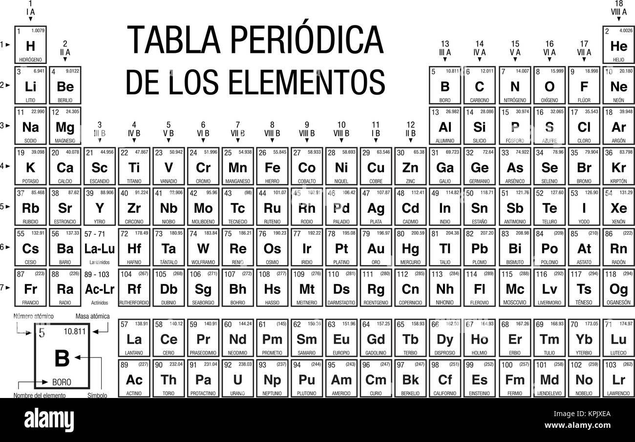 Tabla periodica de los elementos tabla peridica de los elementos tabla periodica de los elementos tabla peridica de los elementos en espaol en blanco y negro con los 4 nuevos elementos incluidos en noviembre de 28 20 urtaz Image collections