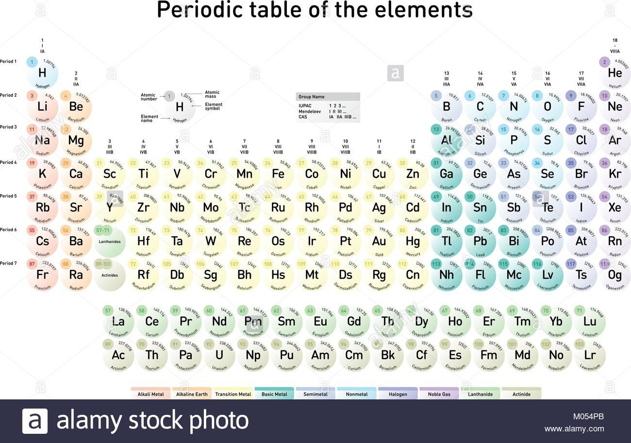 tabla peridica moderna de los elementos con nmero atmico el nombre del elemento el elemento del smbolo y masas atmicas en ingls - Tabla Periodica De Los Elementos En Ingles Con Nombres