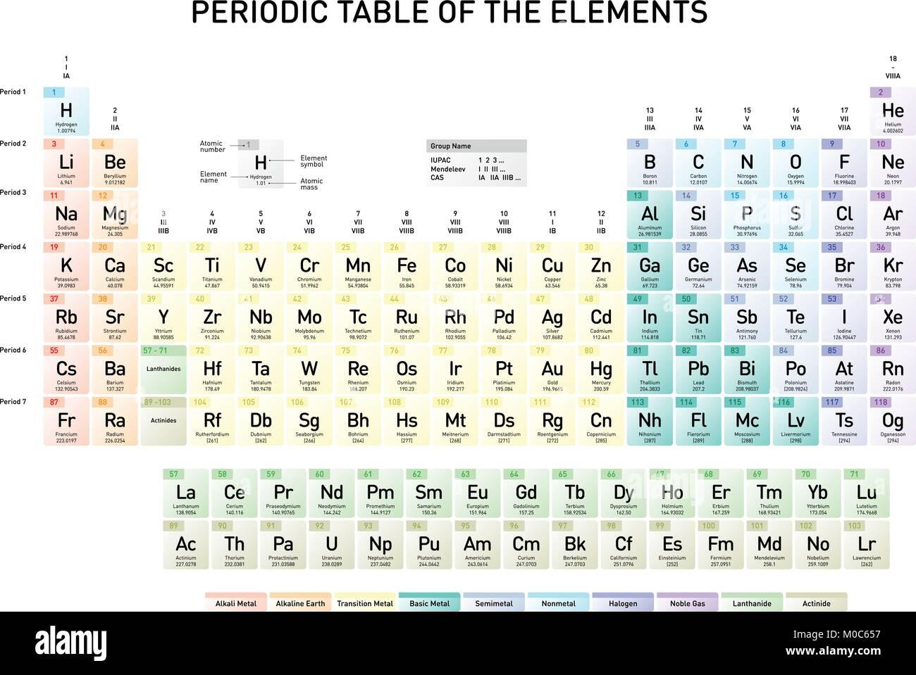 Simple tabla peridica de los elementos con nmero atmico el simple tabla peridica de los elementos con nmero atmico el nombre del elemento el elemento del smbolo y masas atmicas en ingls urtaz Choice Image