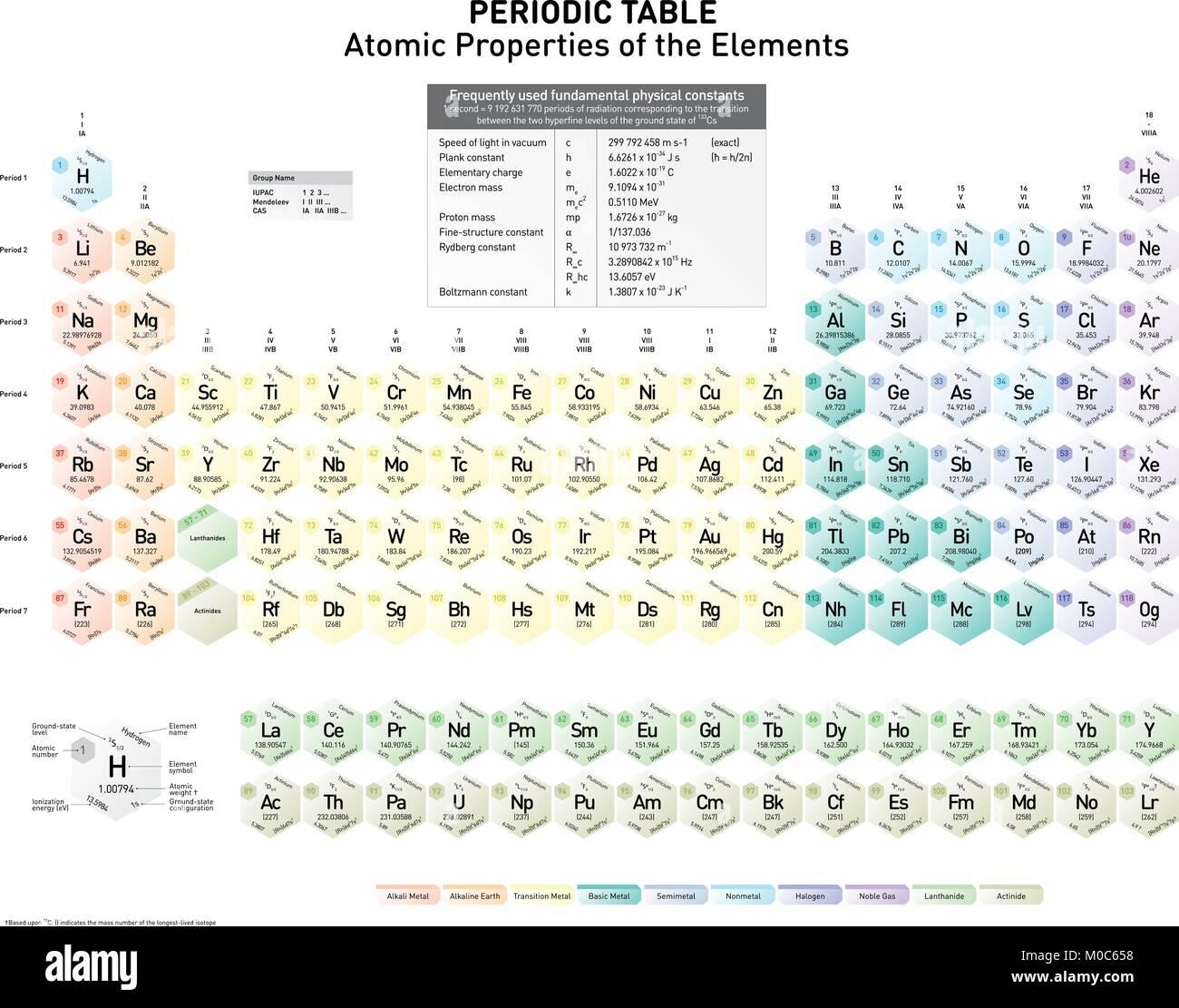 tabla peridica de los elementos con la tierra tierra de nivel estatal estado de configuracin nmero atmico el nombre del elemento el elemento del - Tabla Periodica Con Nombres Y Peso Atomico