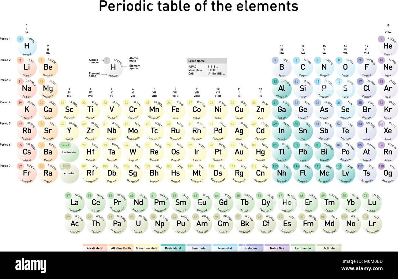 Tabla peridica moderna de los elementos con nmero atmico el tabla peridica moderna de los elementos con nmero atmico el nombre del elemento el elemento del smbolo y masas atmicas en ingls urtaz Gallery