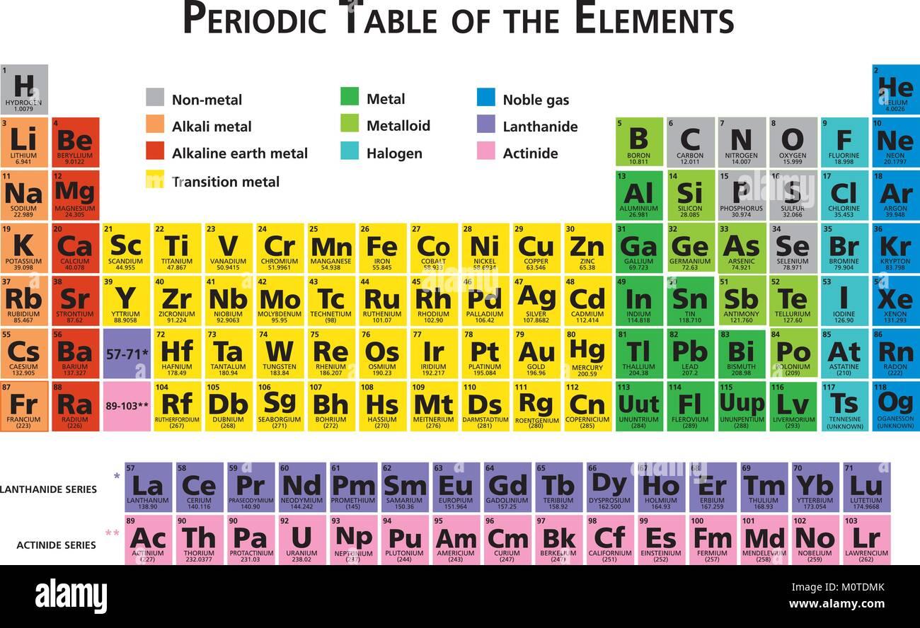 Mendeleev tabla peridica de los elementos qumicos 118 elementos mendeleev tabla peridica de los elementos qumicos 118 elementos vectoriales ilustracin multicolor urtaz Image collections