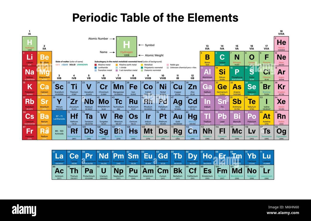 Tabla peridica de los elementos coloridos ilustracin vectorial tabla peridica de los elementos coloridos ilustracin vectorial muestra el nmero atmico smbolo nombre y peso atmico urtaz Image collections