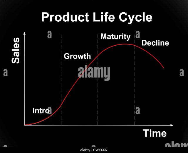 product life cycle of bmw Idea all latest updates product life cycle the idea that products, like people, have a birth, a life and a death, and that they should be financed and marketed with this in mind.